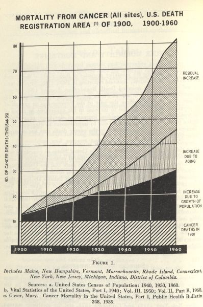 """Mortality from Cancer (All Sites), U.S. Death Registration Area of 1900, 1900-1960,"" a chart from Smoking and Health."