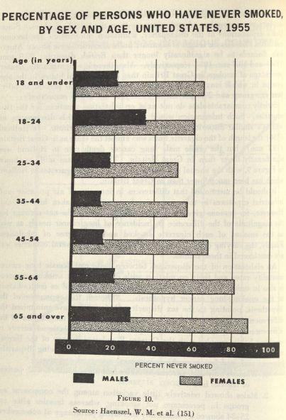 """Percentage of persons who have never smoked by sex and age, United States, 1955."" A chart from Smoking and Health. Click to enlarge."