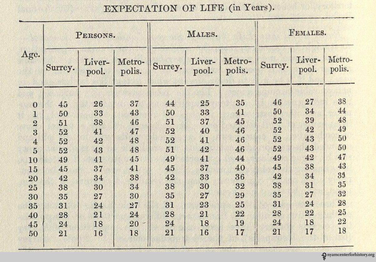 Summary of Vital Statistics