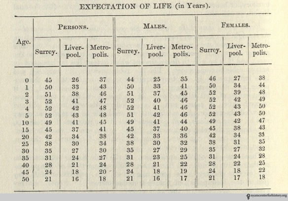 A life table from Vital Statistics.
