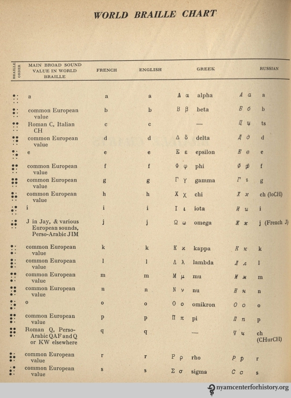 """World Braille Chart,"" World Braille Usage, 1953 p. 74. The full chart is four pages, extending to the right to cover Arabic, Hebrew, Devanagari, Swahili, and Indonesian, and down to cover the balance of the Latin alphabet, along with accented letters and a few marks of punctuation, 44 Braille characters in all."