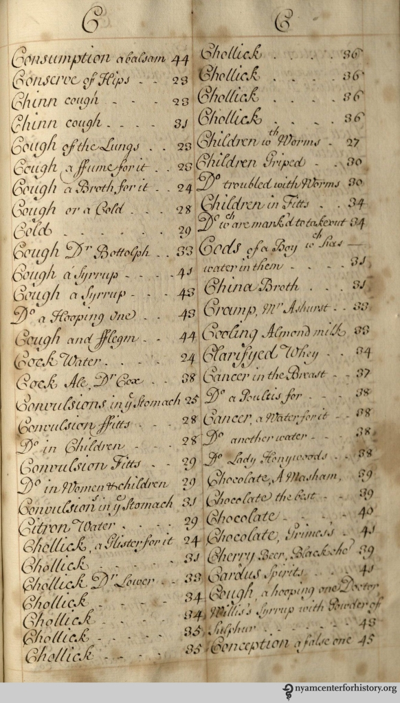 Index of late 17th-century manuscript A Collection of Choise Receipts.