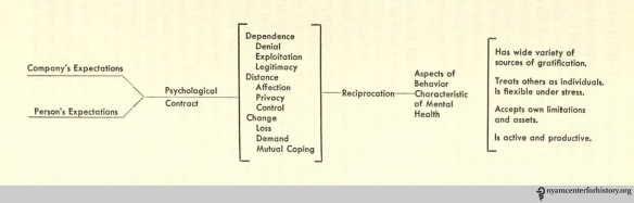 Chart on page 159 of Men, Management, and Mental Health, , showing the key concepts of the psychological contract and reciprocation.