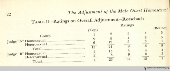 """Table II—Ratings on Overall Adjustment—Rorschach."" In Hooker, ""The Adjustment of the Male Overt Homosexual,"" Journal of Projective Techniques 21 (1958): 18-31."