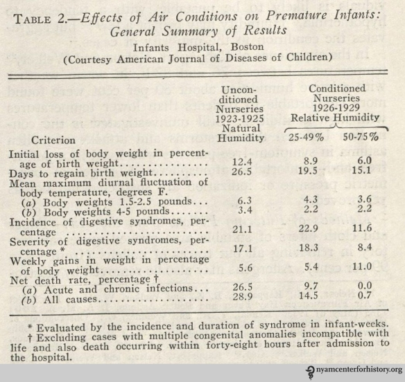 """A summary of the results of the premature infant study. In """"Hospital air conditioning,"""" JAMA 1938, 110(24)."""