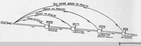 From: Paulson D. The road from life to death. Good Health. 1899;34(8):481-482.