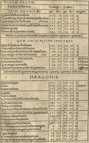 Book Two: The revolutions of the heavenly spheres. An example of the Descriptive Catalogue of the Signs and Stars, a method to determine the distance of stars from these cardinal points.