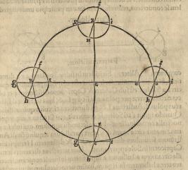 Book One: Spherical and circular motion of the universe. Proof of the Earth's Triple Motion. The first motion is a day plus a night. The second is the yearly motion of the center. The third motion is opposite of the second motion. In this image the sun is E and ABCD are constellations FGHI is the Earth's equator.