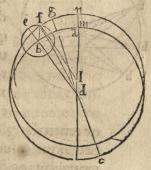 """Book Three: The equinoxes and solstices. """"From all these analysis it is clear that the same apparent nonuniformity always occurs either through an epicycle on a concentric or through an eccentric equal to the concentric."""""""