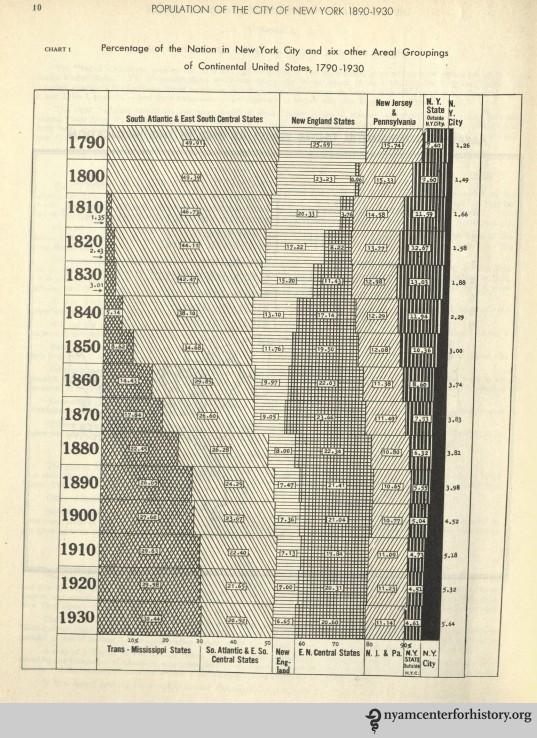 Laidlaw_PopulationoftheCityofNY1890-1930_1932_10_watermark